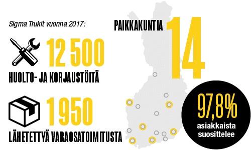 Nopea ja alueellinen trukkihuolto - Sigma Trukit Seinäjoki